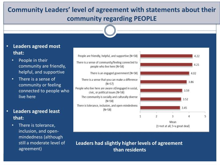 Community Leaders' level of agreement with statements about their community regarding PEOPLE
