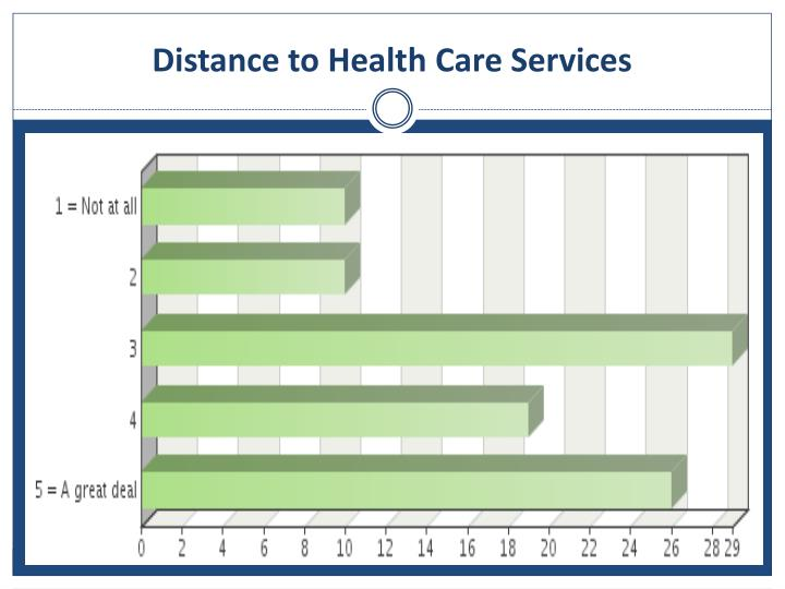 Distance to Health Care Services