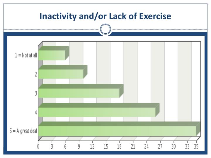 Inactivity and/or Lack of Exercise