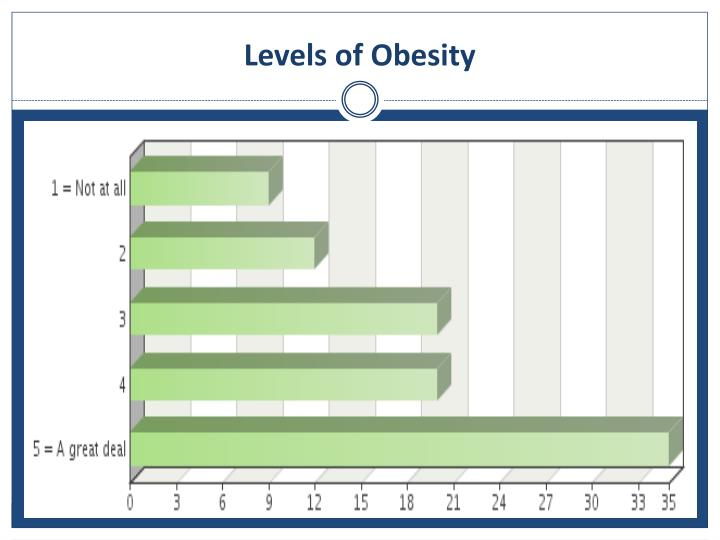 Levels of Obesity