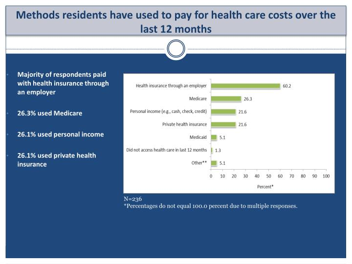 Majority of respondents paid with health insurance through an employer