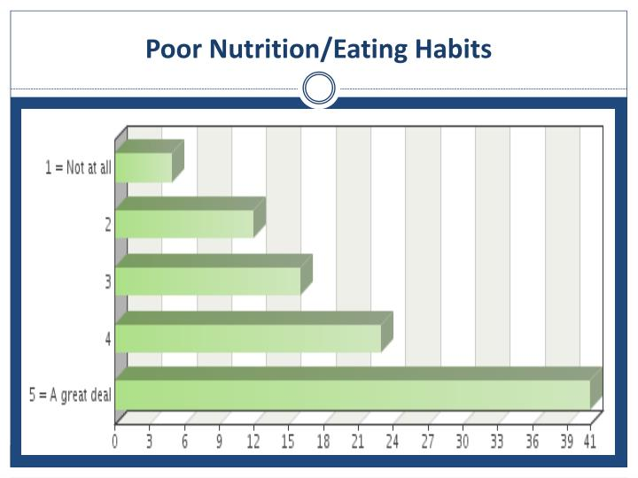 Poor Nutrition/Eating Habits