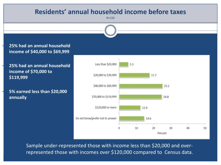 25% had an annual household income of $40,000 to $69,999