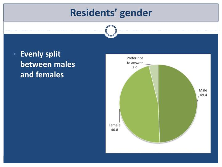 Evenly split between males and females