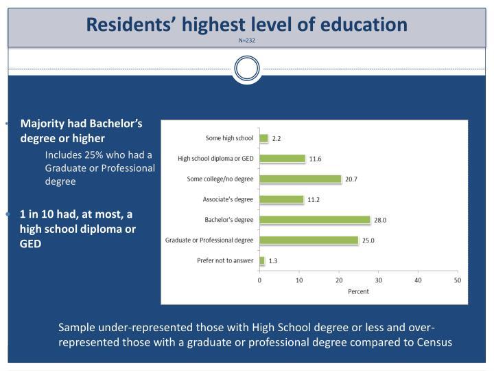 Majority had Bachelor's degree or higher