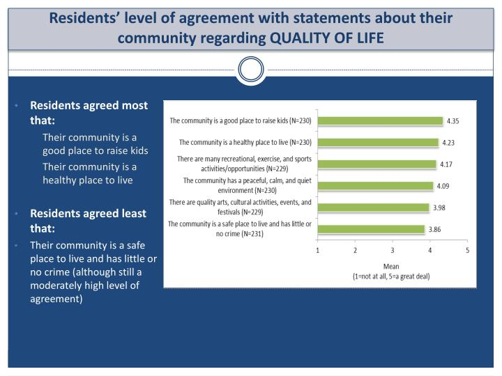 Residents agreed most that:
