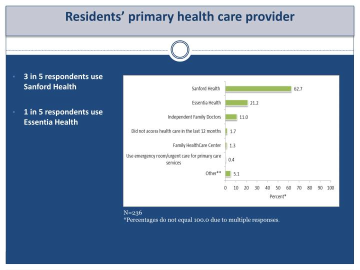 3 in 5 respondents use Sanford Health