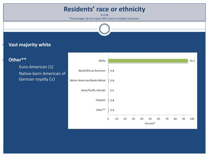 Vast majority white