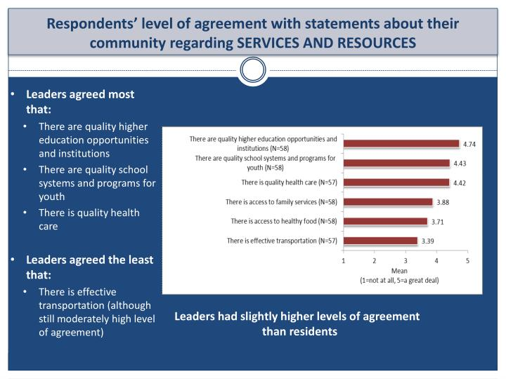 Respondents' level of agreement with statements about their community regarding SERVICES AND RESOURCES