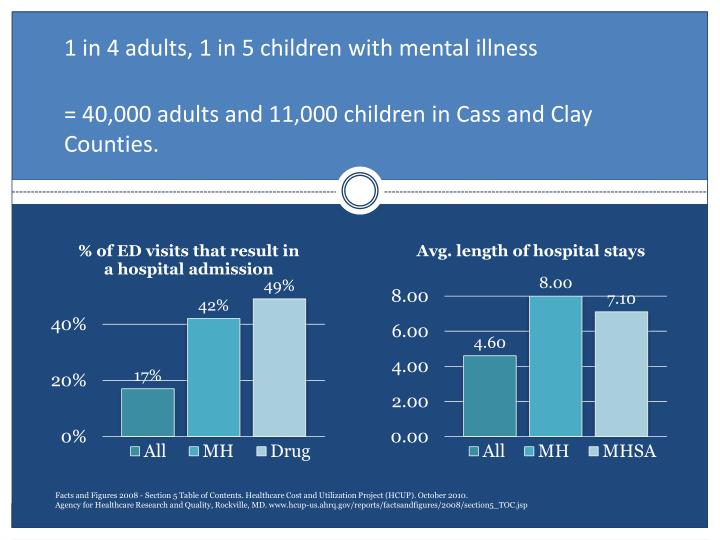 1 in 4 adults, 1 in 5 children with mental illness