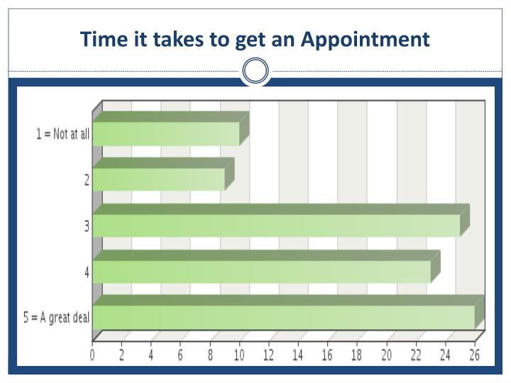 Time it takes to get an Appointment