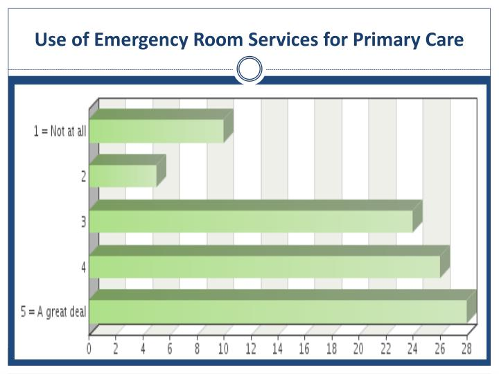 Use of Emergency Room Services for Primary Care