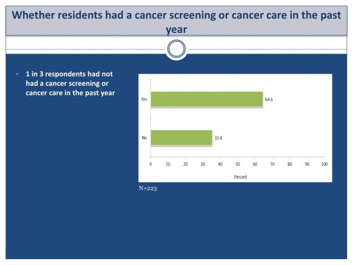 1 in 3 respondents had not had a cancer screening or cancer care in the past year