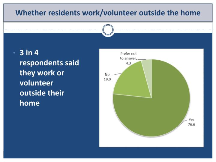 3 in 4 respondents said they work or volunteer outside their home