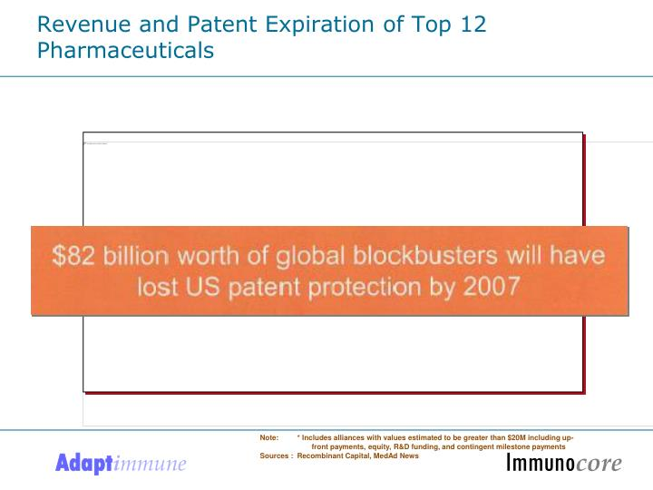 Revenue and Patent Expiration of Top 12 Pharmaceuticals
