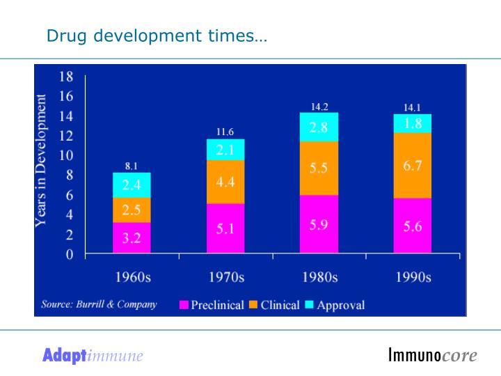 Drug development times…
