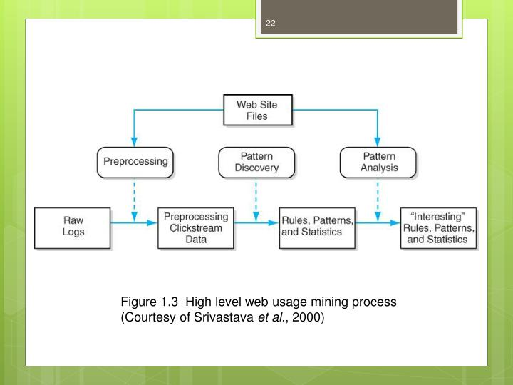 Figure 1.3  High level web usage mining process (Courtesy of Srivastava