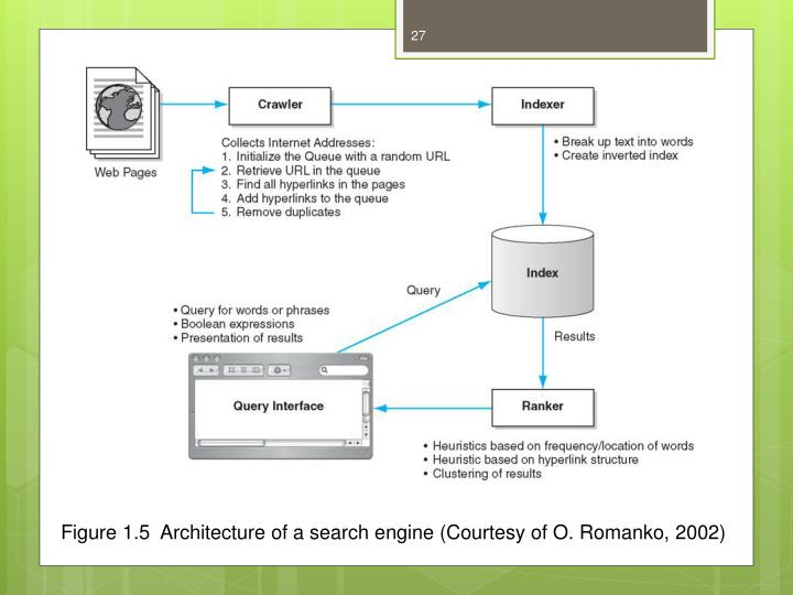 Figure 1.5  Architecture of a search engine (Courtesy of O. Romanko, 2002)