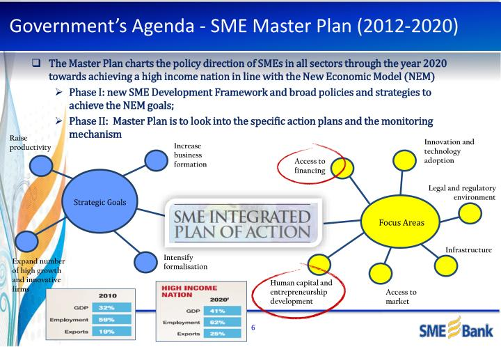 sme master plan