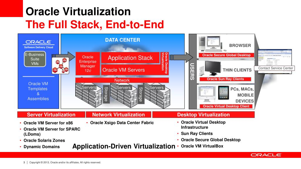 PPT - Oracle VM Server Virtualization (x86) Overview