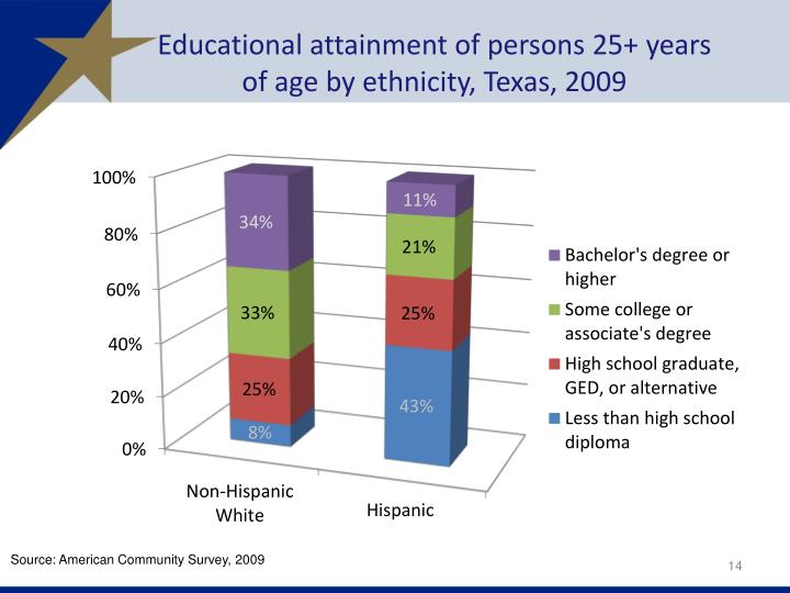 ethnicity educational attainment essay An assessment of civic engagement and educational attainment our first essay and the second essay broadens these findings across gender and race/ethnicity.