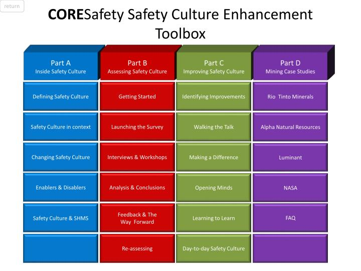 core safety safety culture enhancement toolbox n.