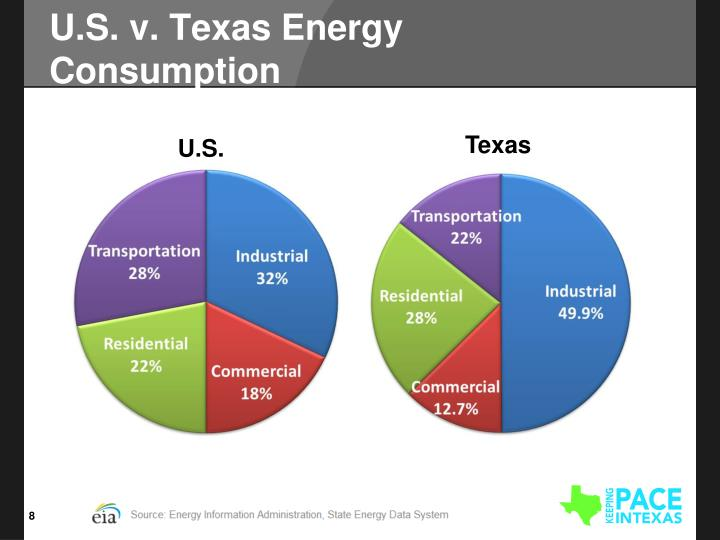 U.S. v. Texas Energy Consumption