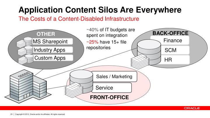 Application Content Silos Are