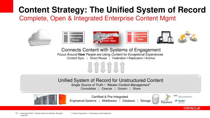 Content Strategy: The Unified System of Record