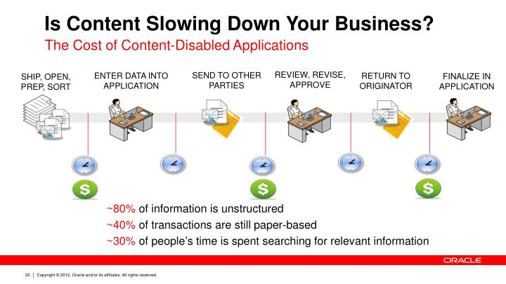 Is Content Slowing Down Your Business