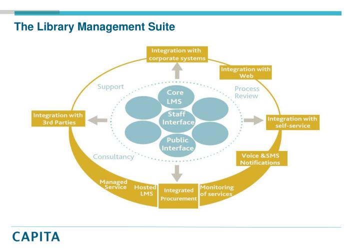 The Library Management Suite
