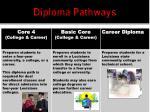 diploma pathways