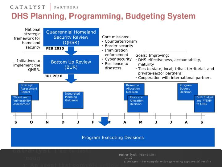 Dhs planning programming budgeting system
