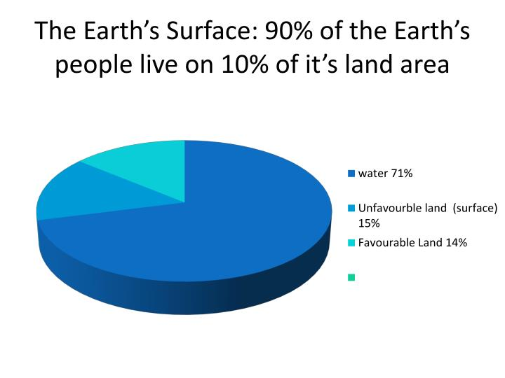 The earth s surface 90 of the earth s people live on 10 of it s land area