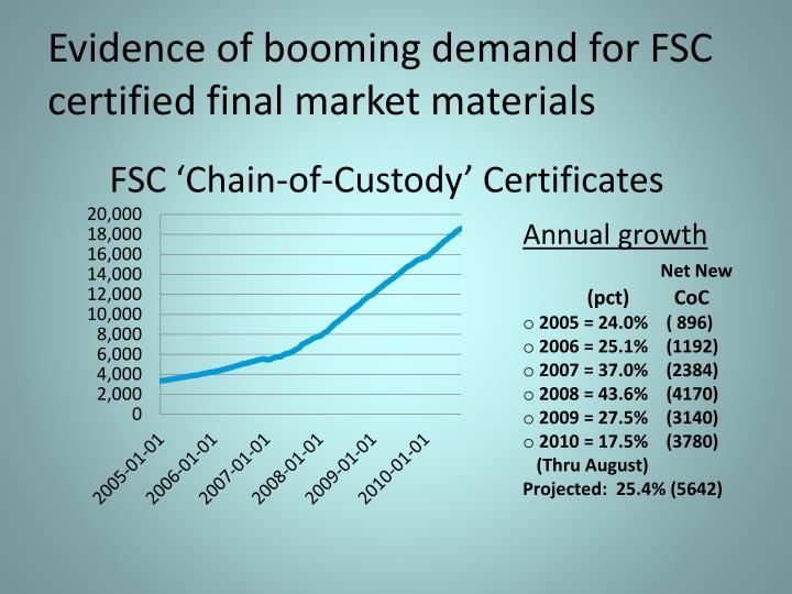 Evidence of booming demand for FSC certified final market materials
