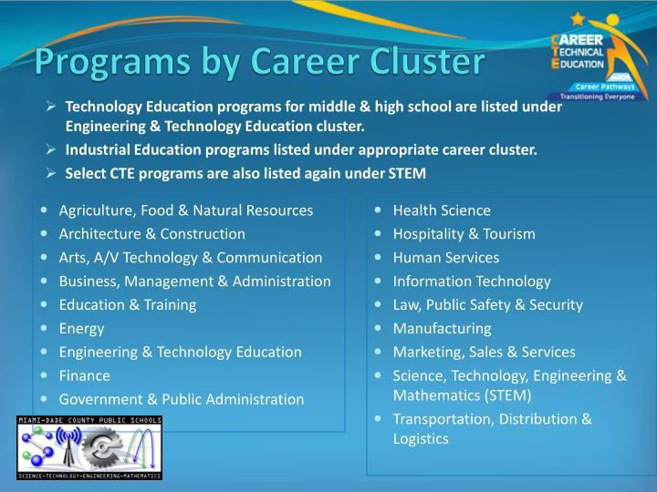 Programs by Career Cluster
