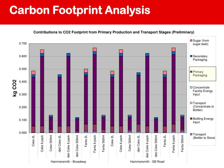 carbon footprint of coca cola company essay The coca-cola company decrease the company's carbon footprint through reduction in fuel consumption and emissions solution: eaton's hybrid electric power system.