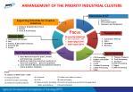 arrangement of the priority industrial clusters