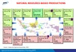 natural resource based productions