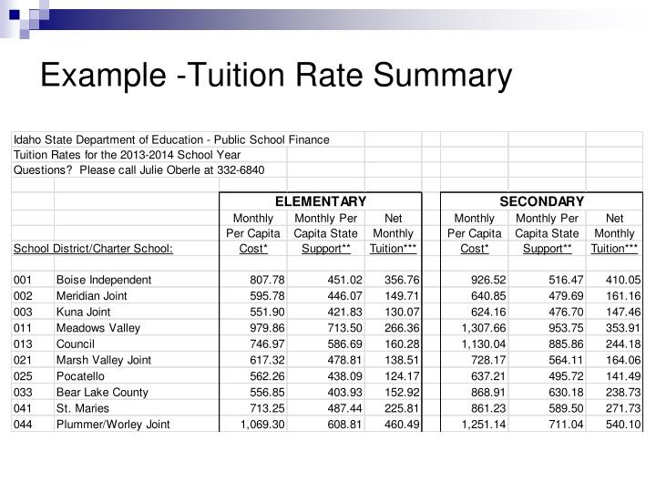 Example -Tuition Rate Summary