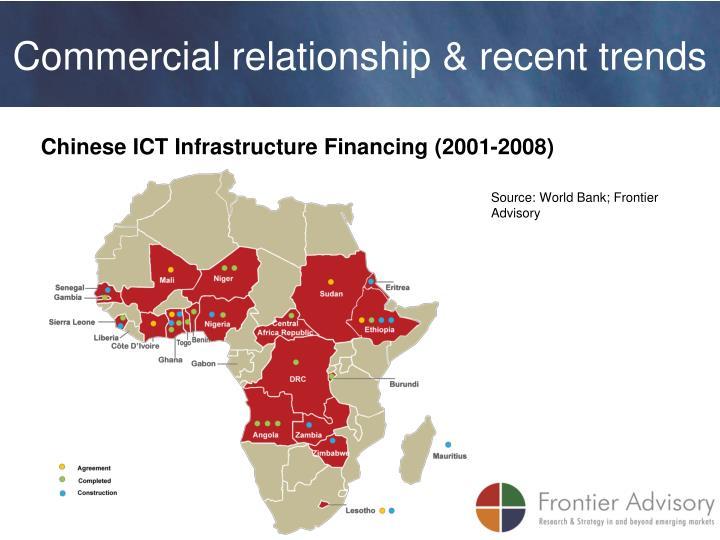 Commercial relationship & recent trends