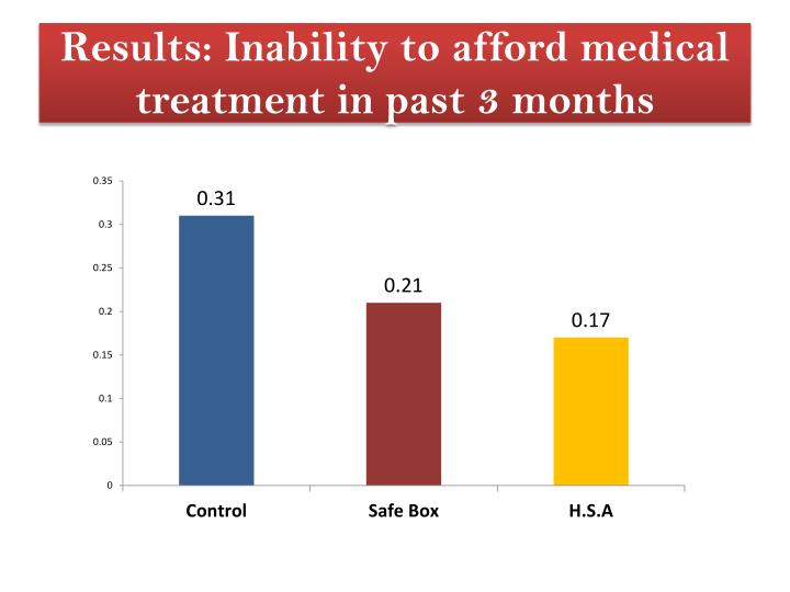 Results: Inability to afford medical treatment in past 3 months