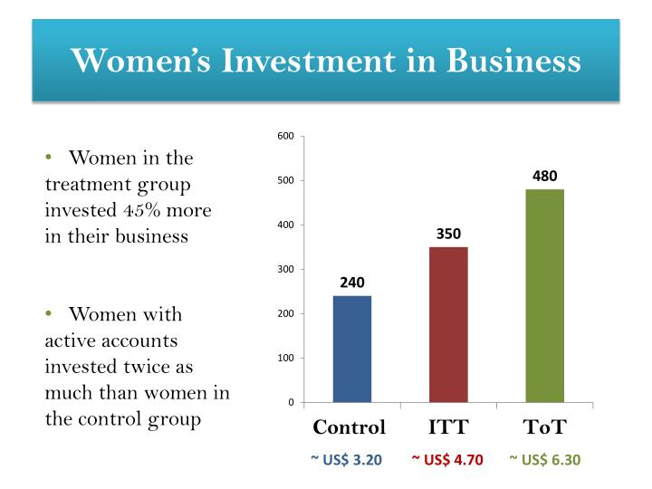 Women's Investment in Business