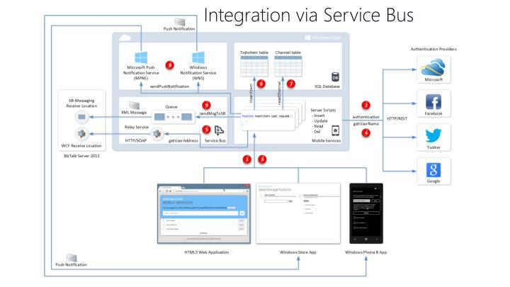 Integration via Service Bus