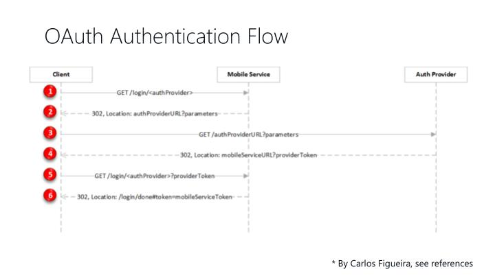 OAuth Authentication Flow