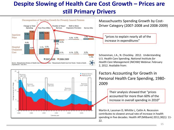 Despite Slowing of Health Care Cost Growth – Prices are still Primary Drivers