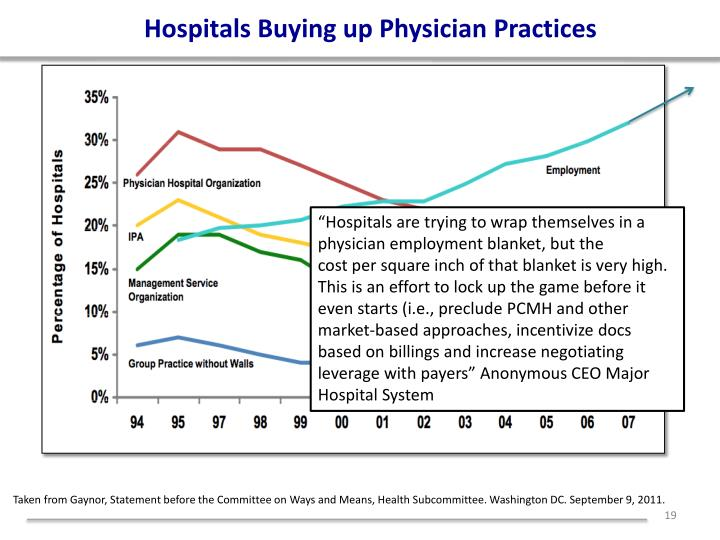 Hospitals Buying up Physician Practices