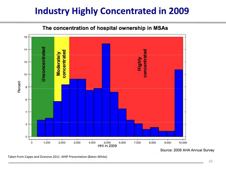 Industry Highly Concentrated in 2009