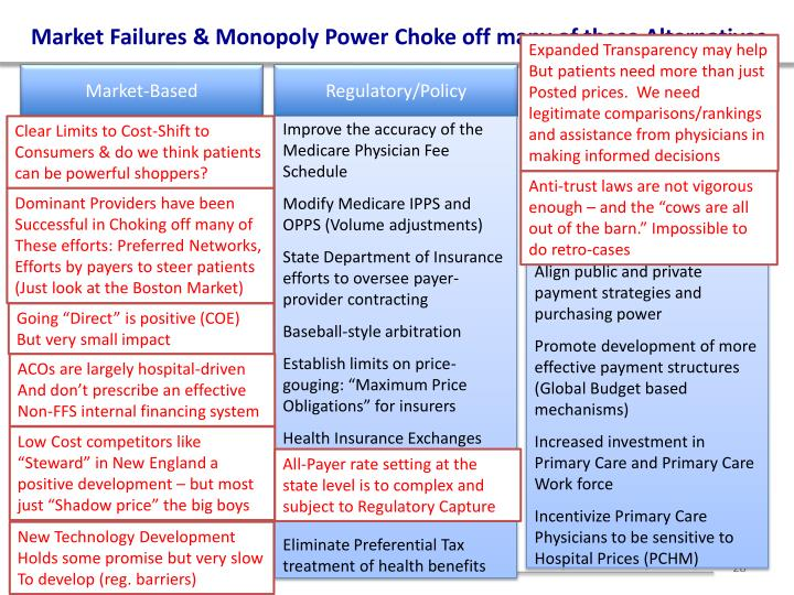 Market Failures & Monopoly Power Choke off many of these Alternatives