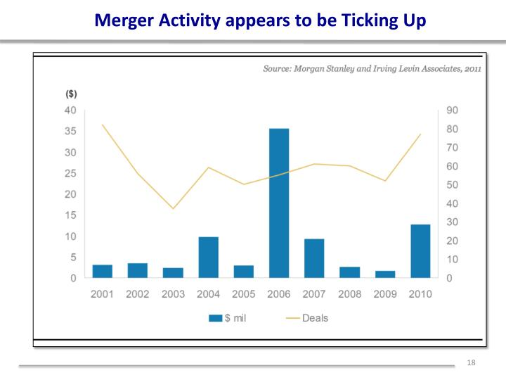 Merger Activity appears to be Ticking Up